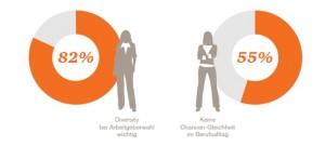Was erwarten weibliche Absolventen von ihren zukünftigen Arbeitgebern?